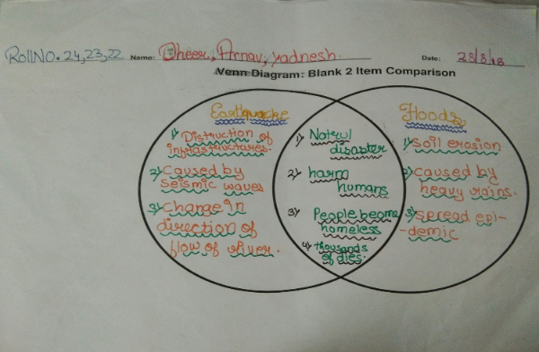 Blogs  U2013 Sharon English School